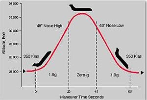 300px-Zero_gravity_flight_trajectory_C9-565