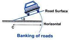 banking-of-roads